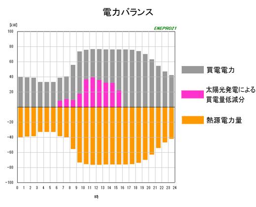 電力バランスグラフ