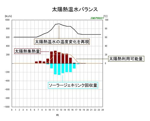 太陽熱温水バランスグラフ