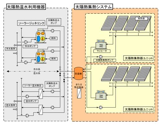 太陽熱集熱器ユニットの集熱器特性